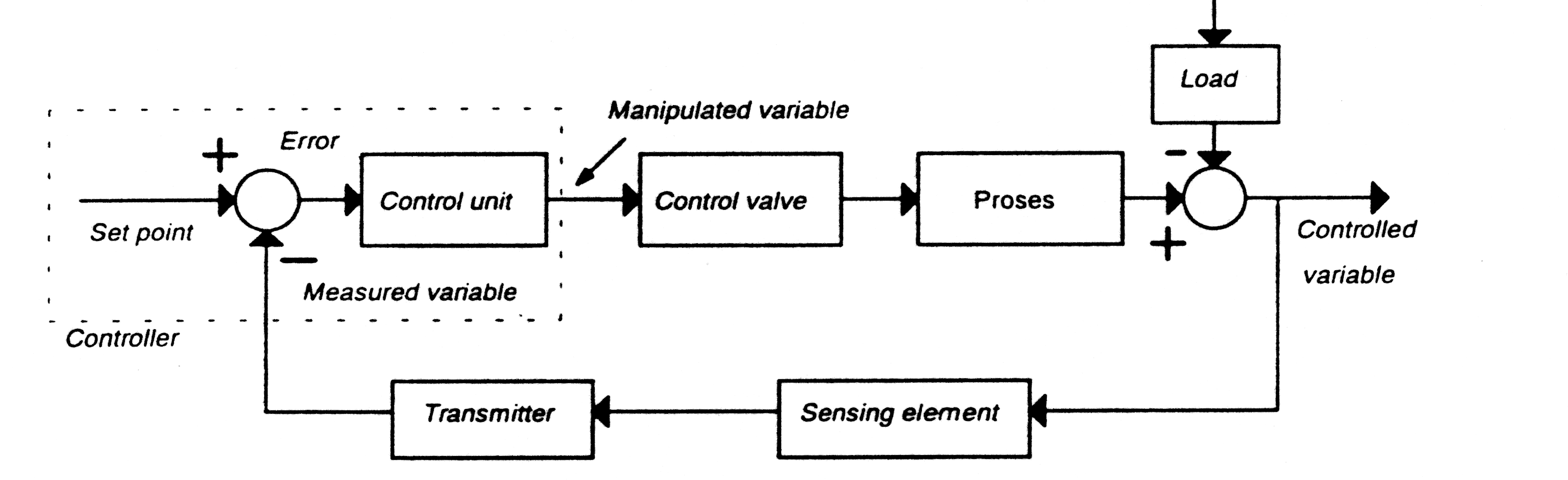 Konsep dasar sistem pengendalian media pembelajaran online diagram kotak sistem pengendalian otomatis ccuart Gallery