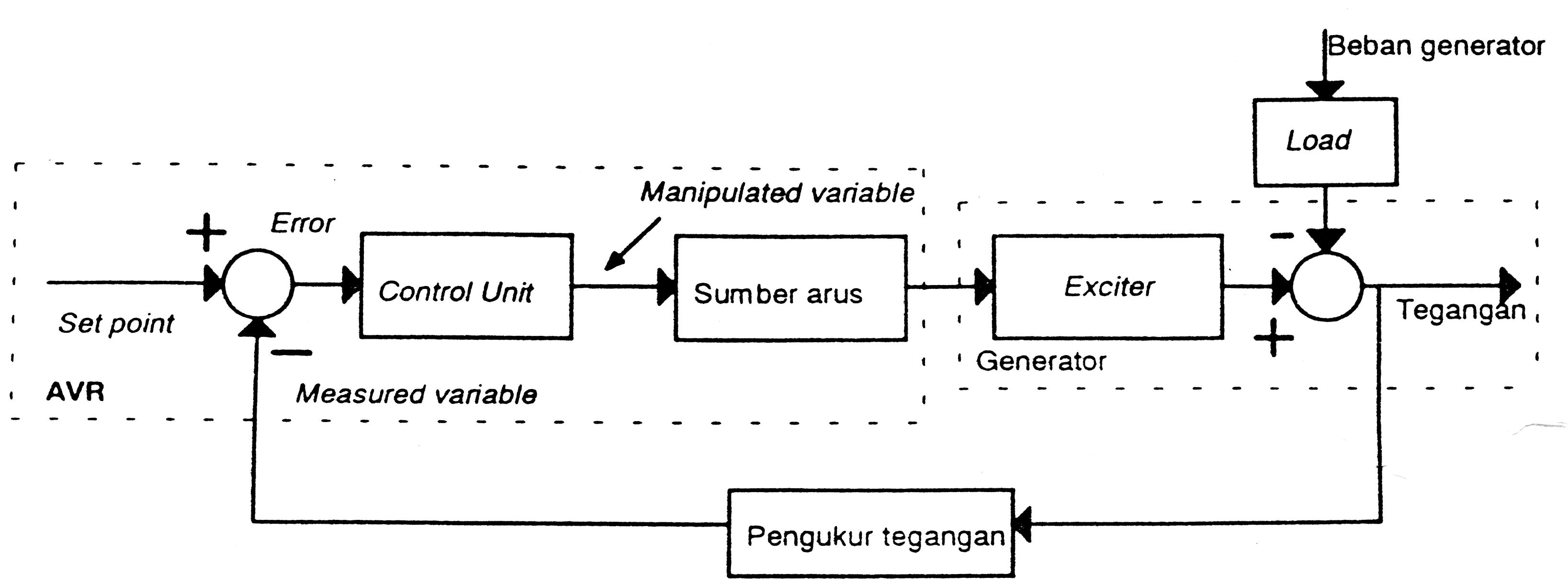 Perfect blok diagram photos electrical diagram ideas piotomarfo ls 02 blok diagram televisi konsep dasar sistem pengendalian media pembelajaran online ccuart Gallery